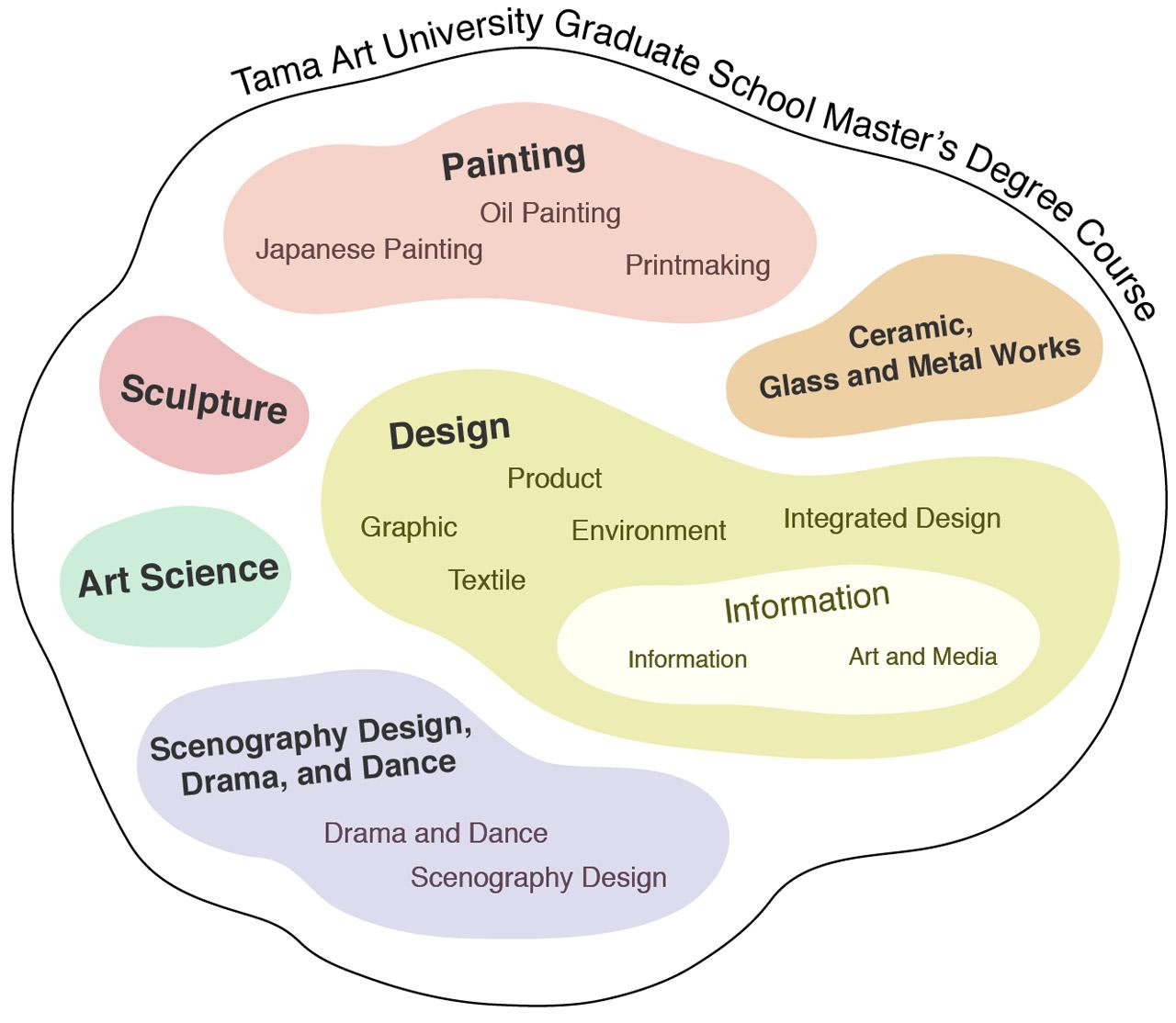 多摩美術大学大学院 前期課程 組織図